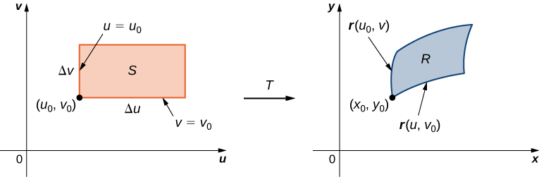 On the left-hand side of this figure, there is a region S with lower right corner point (u sub 0, v sub 0), height Delta v, and length Delta u given in the Cartesian u v-plane. Then there is an arrow from this graph to the right-hand side of the figure marked with T. On the right-hand side of this figure there is a region R with point (x sub 0, y sub 0) given in the Cartesian x y-plane with sides r(u, v sub 0) along the bottom and r(u sub 0, v) along the left.