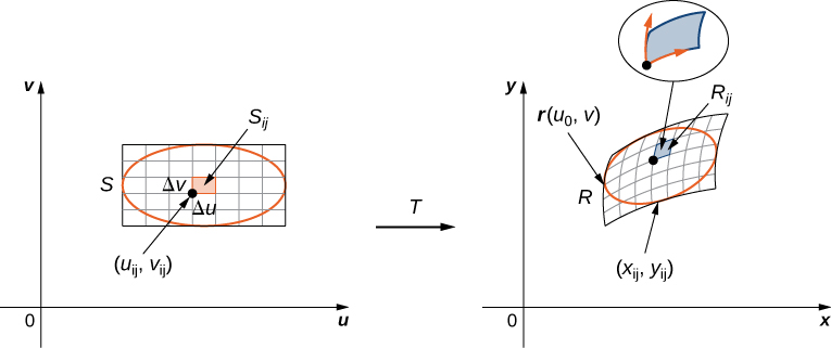 On the left-hand side of this figure, there is a rectangle S with an inscribed red oval and a subrectangle with lower right corner point (u sub ij, v sub ij), height Delta v, and length Delta u given in the Cartesian u v-plane. Then there is an arrow from this graph to the right-hand side of the figure marked with T. On the right-hand side of this figure there is a region R with inscribed (deformed) red oval and a subrectangle R sub ij with corner point (x sub ij, y sub ij) given in the Cartesian x y-plane. The subrectangle is blown up and shown with vectors pointing along the edge from the corner point.