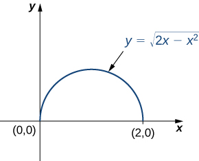 A semicircle in the first quadrant of the xy plane with radius 1 and center (1, 0). The equation for this curve is given as y = the square root of (2x minus x squared)