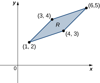 A parallelogram R with corners (1, 2), (3, 4), (6, 5), and (4, 3).