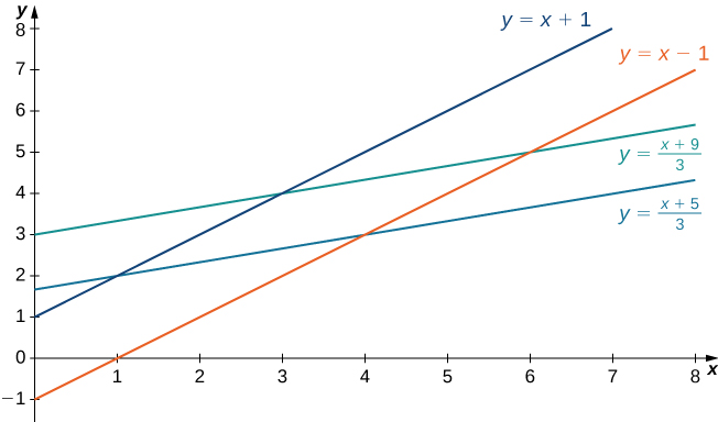 A parallelogram R with corners (1, 2), (3, 4), (6, 5), and (4, 3) formed by the lines y = x + 1, y = x minus 1, y = (x + 9)/3, and y = (x + 5)/3.