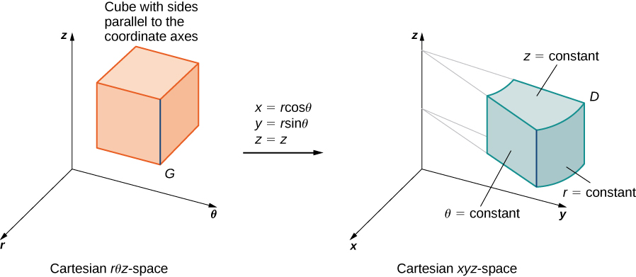 On the left-hand side of this figure, there is a cube G with sides parallel to the coordinate axes in cylindrical coordinate space. Then there is an arrow from this graph to the right-hand side of the figure marked with x = r cos theta, y = r sin theta, and z = z. On the right-hand side of this figure there is a region D in x y z space that is a thick annulus. The top is labeled z = constant, the flat vertical side is labeled theta = constant, and the outermost side is labeled r = constant.