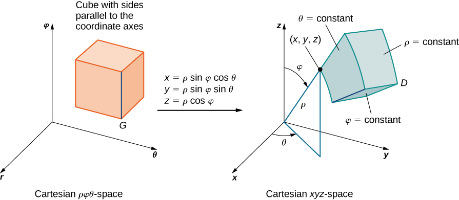 On the left-hand side of this figure, there is a cube G with sides parallel to the coordinate axes in rho phi theta space. Then there is an arrow from this graph to the right-hand side of the figure marked with x = rho sin phi cos theta, y = rho sin phi sin theta, and z = rho cos phi. On the right-hand side of this figure there is a region D in xyz space that is a thick annulus and has the point (x, y, z) shown as being equal to (rho, phi, theta). The top is labeled phi = constant, the flat vertical side is labeled theta = constant, and the outermost side is labeled rho = constant.