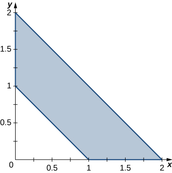 A trapezoid with corners at (1, 0), (0, 1), (0, 2), and (2, 0).