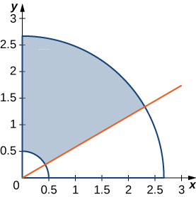 In the first quadrant, a section of an annulus described by an inner radius of 0.5, outer radius slightly more than 2.5, and center the origin. There is a line dividing this annulus that comes from approximately a 30 degree angle. The portion corresponding to 60 degrees is shaded.