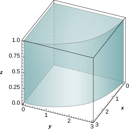 A quarter of a cylinder with height 1 and radius 3. The center axis is the z axis.