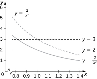 Four lines are drawn, namely, y = 3, y = 2, y = 3/(x squared), and y = 2/(x squared). The lines y = 3 and y = 2 are parallel to each other. The lines y = 3/(x squared) and y = 2/(x squared) are curves that run somewhat parallel to each other.