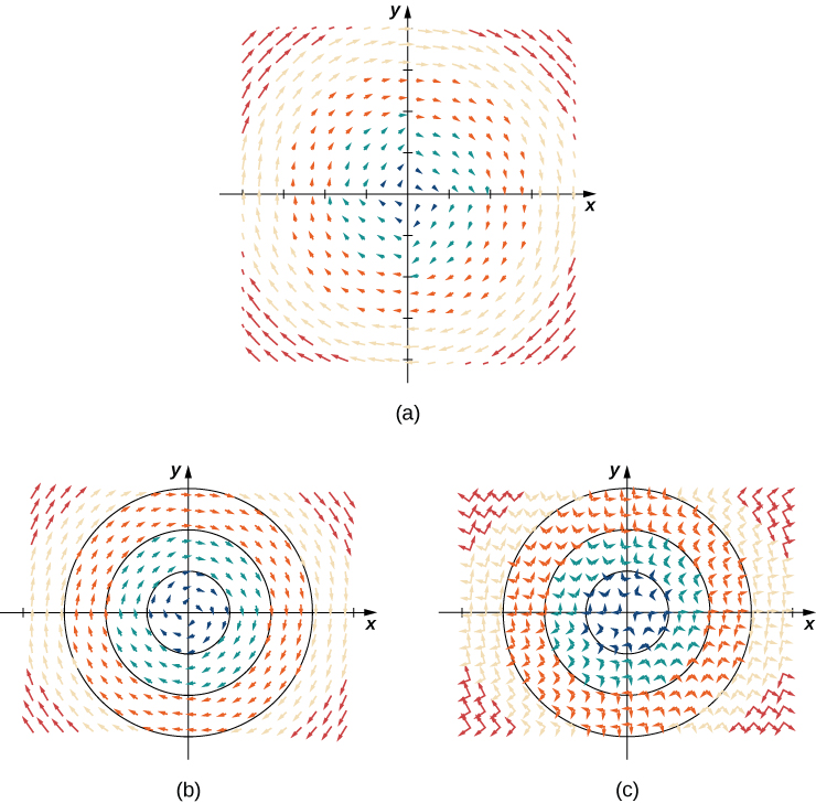 A visual representation of the given vector field in a coordinate plane with two additional diagrams with notation. The first representation shows the vector field. The arrows are circling the origin in a clockwise motion. The second representation shows concentric circles, highlighting the radial pattern. The The third representation shows the concentric circles. It also shows arrows for the radial vector <a,b> for all points (a,b). Each is perpendicular to the arrows in the given vector field.