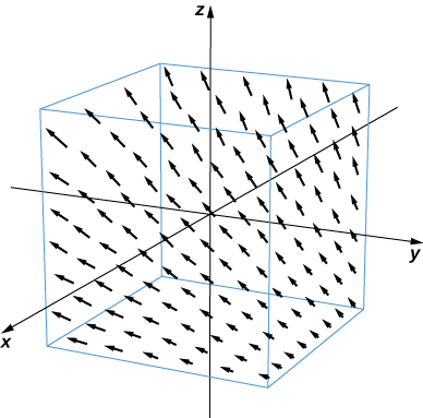 A visual representation of the given vector field in three dimensions. The x and z components are always 2 and 1, respectively. The y component is z/2. The closer z comes to zero, the smaller the y component is, and the further away z is from zero, the larger the y component is.