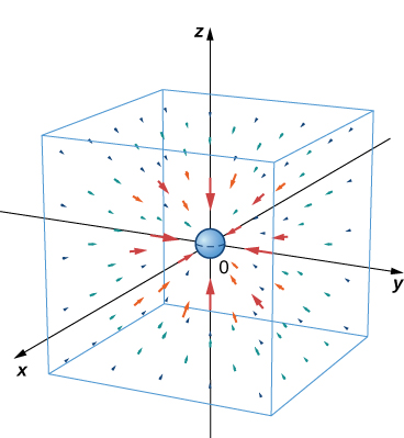 A visual representation of the given gravitational vector field in three dimensions. The magnitudes of the vectors increase as the vectors get closer to the origin. The arrows point in, towards the mass at the origin.
