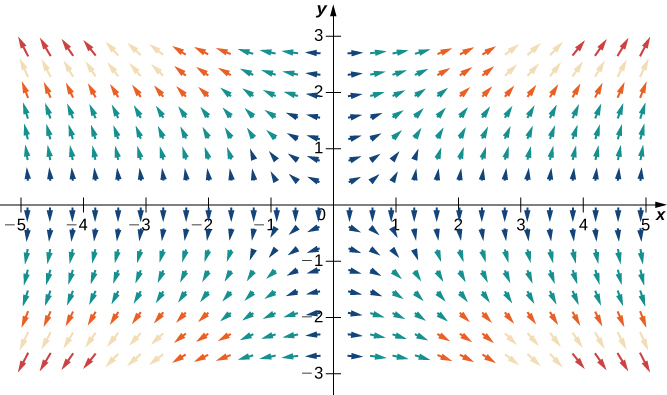 A visual representation of the given gradient vector field in two dimensions. The arrows point up above the x axis and down below the x axis, and they point left on the left side of the y axis and to the right on the right side of the y axis. The further the arrows are from zero, the more vertical they are, and the closer the arrows are to zero, the more horizontal they are.