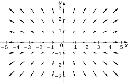 A visual representation of a vector field in two dimensions. The arrows are larger the further away from the origin they are and, even more so, the further away from the y axis they are. They stretch out away from the origin in a radial manner.