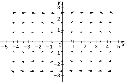 A visual representation of a vector field in two dimensions. The arrows are larger the further away they are from the x axis. The arrows form two radial patterns, one on each side of the y axis. The patterns are clockwise.