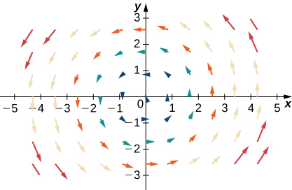 A visual representation of a vector field in two dimensions. The arrows circle the origin in a counterclockwise manner. The arrows are larger the further they are from the origin.