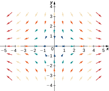 A visual representation of a vector field in two dimensions. The arrows are larger the further away from the origin they are, particularly to the left and right of the y axis. They point to the left and to the right on the left and right sides of the y axis, respectively. They point down above the x axis and up below the x axis. The closer to the x axis, the flatter they are. The closer to the y axis they are, the more vertical they are.