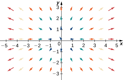 A visual representation of a vector field in two dimensions. The arrows are larger the further away from the origin they are. They stretch out and away from the origin in a radial pattern.