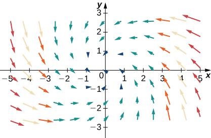 A visual representation of a vector field in two dimensions. The arrows are larger the further away they are from the y axis. They curve in towards the orgin in a spiral pattern, with the arrows curving in from the right to the right of the y axis and curving in from the left to the left of the y axis. The arrows in quadrants 1 and 3 are flatter, and the arrows in quadrants 2 and 4 are more vertical.