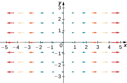A visual representation of a vector field in two dimensions. The arrows are larger the further away from the y axis they are. They are completely flat and point to the right on the right side of the y axis and point to the left on the left side of the y axis.