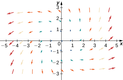A visual representation of a vector field in two dimensions. The arrows are larger the further away from y axis they are. The arrows are pointing out from the origin in a spiral shape. In quadrant 1, the arrows are more vertical and curve up. In quadrant 2, the arrows are more horizontal and curve down. In quadrant 3, the arrows are more vertical and curve down. In quadrant 4, the arrows are more horizontal and curve up. Each quadrant's arrows merge into the two on either side of it.
