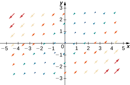 A visual representation of a vector field in two dimensions. The arrows are larger the further away they are from the x axis and y axis in quadrants 2 and 4. The arrows are all at a roughly 90-degree angle. They point up on the right side of the y axis and down on the left side of the y axis.