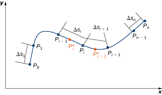 A diagram of a curve in quadrant one. Several points and segments are labeled. Starting at the left, the first points are P_0 and P_1. The segment between them is labeled delta S_1. The next points are P_i-1, P_i, and P_i+1. The segments connecting them are delta S_i and delta S_j+1. Point P_i starred and point P_i+1 starred are located on each segment, respectively. The last two points are P_n-1 and P_n, connected by segment S_n.