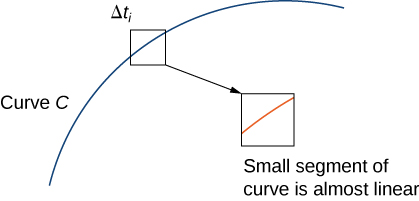 A segment of an increasing concave down curve labeled C. A small segment of the curved is boxed and labeled as delta t_i. In the zoomed-in insert, this boxed segment of the curve is almost linear.