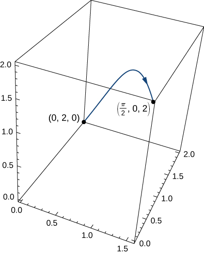 A three dimensional diagram. An increasing, then slightly decreasing concave down curve is drawn from (0,2,0) to (pi/2, 0, 2). The arrow on the curve is pointing to the latter endpoint.