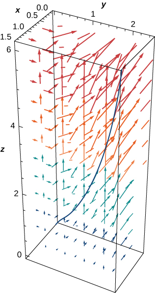 A three dimensional diagram of the curve and vector field for the example. The curve is an increasing concave up curve starting close to the origin and above the x axis. As the curve goes left above the (x,y) plane, the height also increases. The arrows in the vector field get longer as the z component becomes larger.