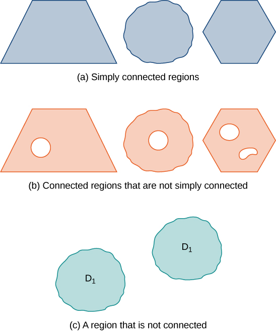 A diagram showing simply connected, connected, and not connected regions. The simply connected regions have no holes. The connected regions may have holes, but a path can still be found between any two points in the region. The not connected region has some points that cannot be connected by a path in the region. Here, this is illustrated by showing two circular shapes that are defined as part of region D1 but are separated by white space.