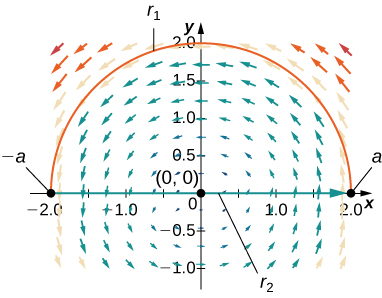 A vector field in two dimensions. The arrows are shorter the closer they are to the origin. They surround the origin in a counterclockwise radial pattern. The upper half of a circle with radius 2 and center at the origin is drawn. (-2,0) and (2,0) are labeled as –a and a, respectively, and the curve is labeled r_1.