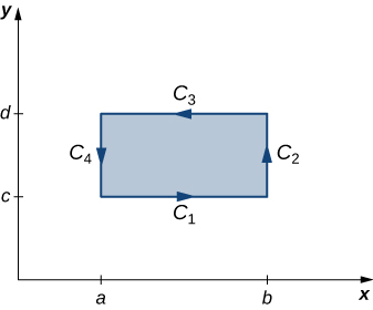 A diagram in quadrant 1. Rectangle D is oriented counterclockwise. Points a and b are on the x axis, and points c and d are on the y axis with b > a and d > c. The sides of the rectangle are side c1 with endpoints at (a,c) and (b,c), side c2 with endpoints at (b,c) and (b,d), side c3 with endpoints at (b,d) and (a,d), and side c4 with endpoints at (a,d) and (a,c).