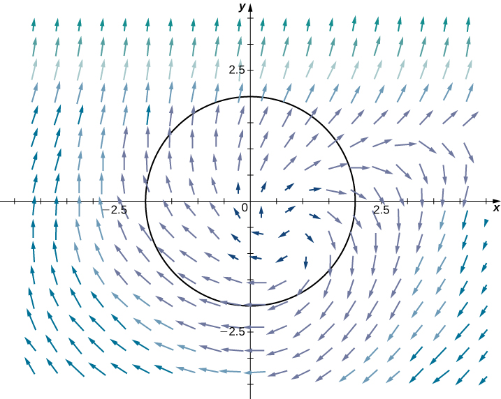 A vector field in two dimensions. The arrows further away from the origin are much longer than those near the origin. The arrows curve out from about (.5,.5) in a clockwise spiral pattern.