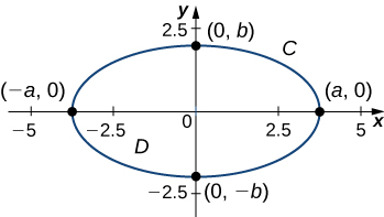 A horizontal ellipse graphed in two dimensions. It has vertices at (-a, 0), (0, -b), (a, 0), and (0, b), where the absolute value of a is between 2.5 and 5 and the absolute value of b is between 0 and 2.5.