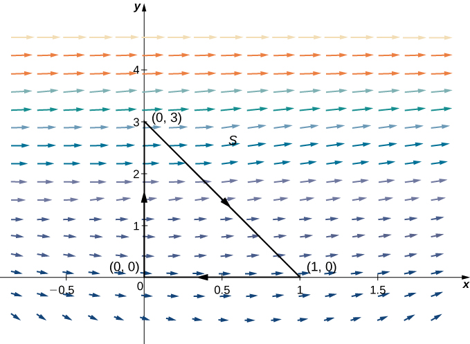 A vector field in two dimensions. A triangle is drawn oriented clockwise with vertices at (0,0), (1,0), and (0,3). The arrows in the field point to the right and up slightly. The angle is greater the closer they are to the axis.
