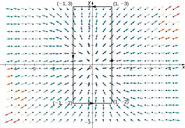 A vector field in two dimensions. A rectangle is drawn oriented counterclockwise with vertices at (-1,3), (1,3), (-1,-2), and (1,-2). The arrows point out and away from the origin in a radial pattern. However, the arrows in quadrants 2 and 4 curve slightly towards the y axis instead of directly out. The arrows near the origin are short, and those further away from the origin are much longer.