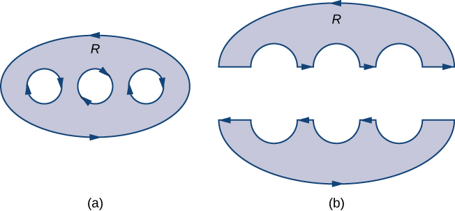 Two regions. The first region D is oval-shaped with three circular holes in it. Its oriented boundary is counterclockwise. The second region is region D split horizontally down the middle into two simply connected regions with no holes. It still has a boundary oriented counterclockwise.
