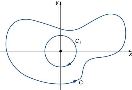 A diagram in two dimensions. A circle C1 oriented clockwise is centered at the origin completely inside a generic curve C that is in all four quadrants. Curve C is oriented counterclockwise.