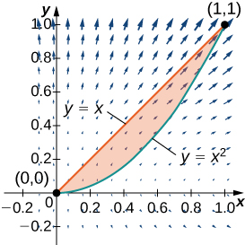 A vector field with focus on quadrant 1. A line is drawn from (0,0) to (1,1) according to function y=x, and a curve is also drawn according to the function y=x^2. The region enclosed between the two functions is shaded. Te=he arrows closer to the origin are much smaller than those further away, particularly vertically. The arrows point up and away from the origin to the right in the part of quadrant 1 shown.