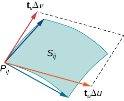 A surface S_ij that looks like a curved parallelogram. Point P_ij is at the bottom left corner, and two blue arrows stretch from this point to the upper left and lower right corners of the surface. Two red arrows also stretch out from this point, and they are labeled t_v delta v and t_u delta u. These form two sides of a parallelogram that approximates the piece of surface of S_ij. The other two sides are drawn as dotted lines.