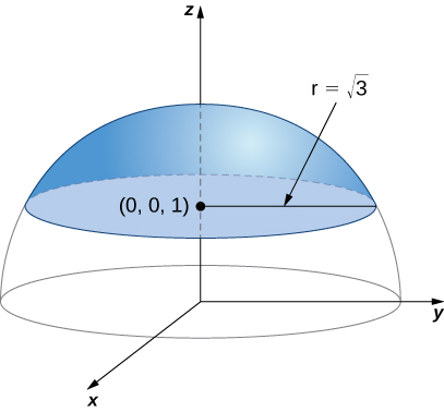 A diagram in three dimensions of the upper half of a sphere. The center is at the origin, and the radius is 2. The top part above the plane z=1 is cut off and shaded; the rest is simply an outline of the hemisphere. The top section has center at (0,0,1) and radius of radical three.