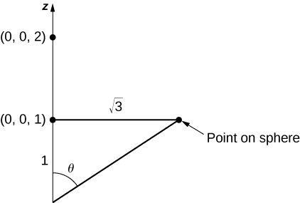 A diagram of a plane within the three-dimensional coordinate system. Two points are marked on the z axis: (0,0,2) and (0,0,1). The distance from the origin to (0,0,1) is marked as 1, the horizontal distance between the point (0,0,1) and a point of the sphere is labeled radical three, and the angle between the origin and the point on the sphere is theta. There is a line drawn from the origin to the point on the sphere, and this forms a triangle.