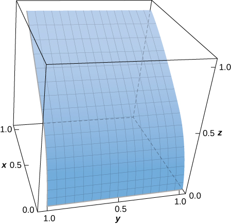 A three-dimensional diagram of the given surface, which appears to be a curve with edges parallel to the y-axis. It increases in x components and decreases in z components the further it is from the y axis.