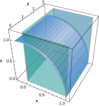 A diagram of the given surface in three dimensions in the first octant between the xz-plane and plane y=3. The given graph of z= the square root of (1-x^2) stretches down in a concave down curve from along (0,y,1) to along (1,y,0). It looks like a portion of a horizontal cylinder with base along the xz-plane and height along the y axis.