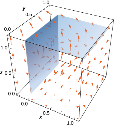 A diagram in three dimensions. It shows the square formed by the components x=0, 0 <= y <= 1, and 0 <= z <= 1. It also shows the square formed by the components z=1, 0 <= x <= 1, and 0 <= y <= 1.
