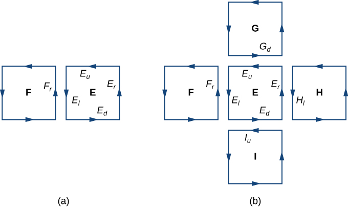Two diagrams labeled A and B. A contains two squares, F and E. Both have arrows along the sides in a counterclockwise manner. The right side of F is labeled F_r. The left, right, upper, and lower sides of E are labeled E_l, E_r, E_u, and E_d, respectively. B contains five squares. F and E are drawn as they are in diagram A. Above, to the right, and below E there are three other squares: G, H, and I, respectively. All have arrows along their sides in a counterclockwise manner. The bottom side of G is labeled G_d, the left side of H is labeled H_l, and the upper side of I is labeled I_u.
