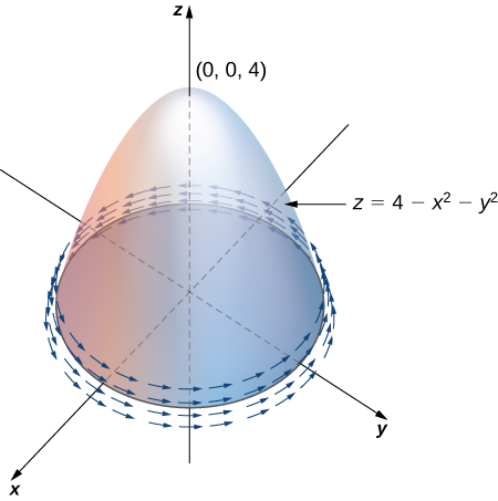 A diagram in three dimensions of a hemisphere in a vector field. The arrows of the vector field follow the shape of the hemisphere, which is located in quadrants 2 and 3 of the (x, y) plane and stretches up and down into the z-plane. The center of the hemisphere is at the origin. The normal N is drawn stretching up and away from the hemisphere.