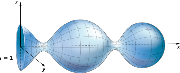 A three-dimensional diagram of a surface. One end is an open circle with radius 1 and centered at the origin. It is on the (y, z) plane. The rest of the surface stretches back symmetrically over the x axis. The surface narrows slightly, opens up into a sphere, narrows again, and then ends in another sphere. It looks like a vase lying on its side with an open circular end, a large, spherical body, and a medium sized spherical base.