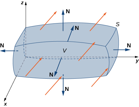 A diagram of a closed surface S, vector field, and solid E enclosed by the surface in three dimensions. The surface is a roughly rectangular prism with curved sides. The normal vectors stretch out and away from the surface. The arrows have negative x components and positive y and z components.