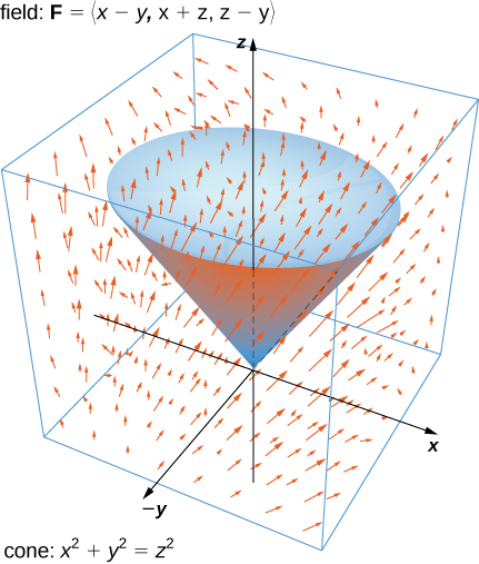 This figure is a vector diagram in three dimensions. The cone x^2 + y^2 = z^2 is shown. Its point is at the origin, and it opens up. There is a cover across the top. The arrows seem to be following the shape of the cone.