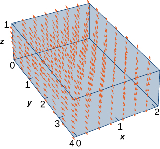 This figure is a vector diagram in three dimensions. The box of the figure spans x from 0 to 2; y from 0 to 4; and z from 0 to 1. The vectors point up increasingly with distance from the origin; toward larger x with increasing distance from the origin; and toward smaller y values with increasing height.